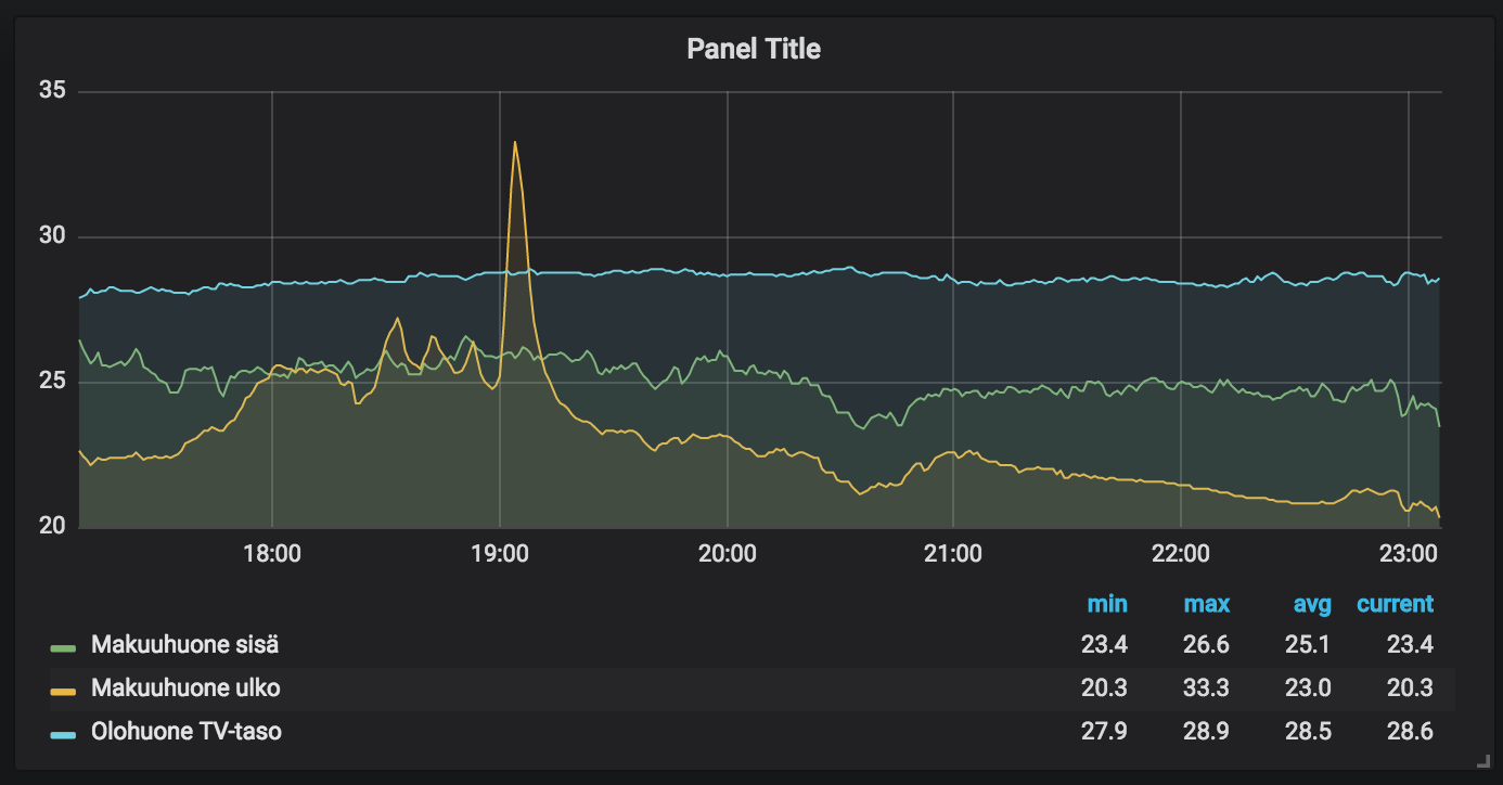 grafana - graph