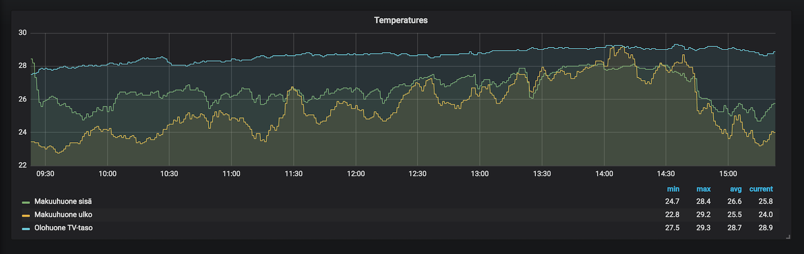 InfluxDB and Grafana for storing and showing temperature data